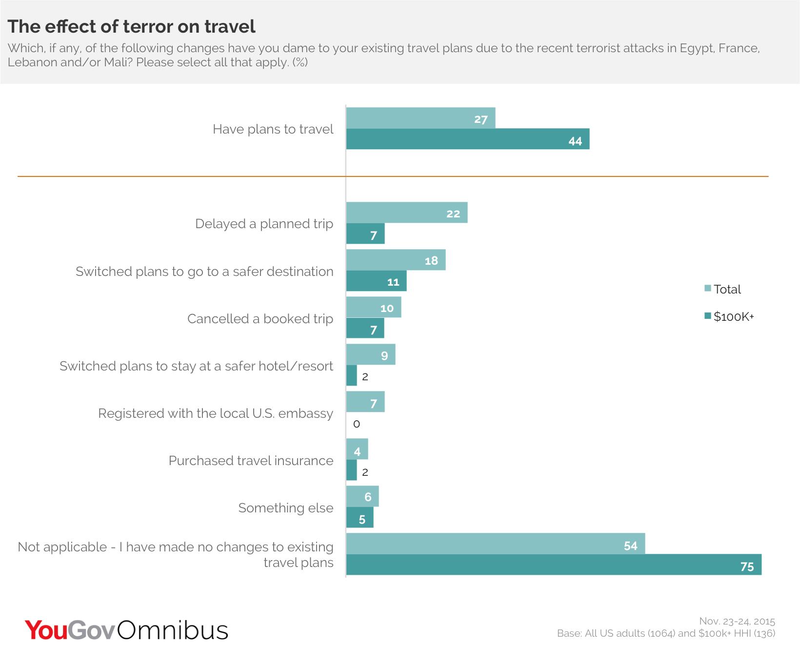 Effect of Terror on Travel