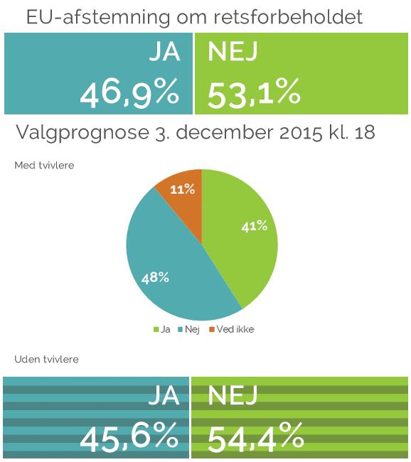 EU-afstemning