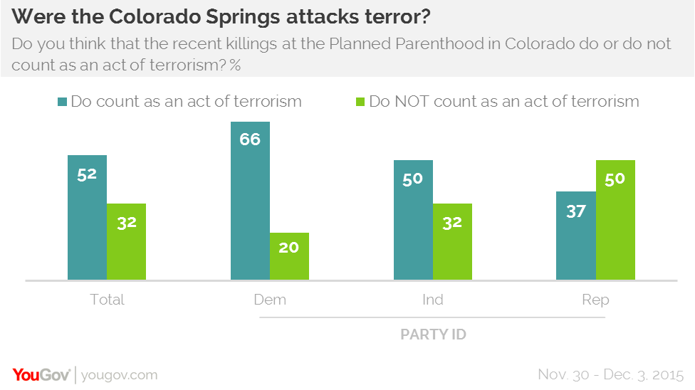 YouGov Omnibus were the Colorado Springs attacks terror