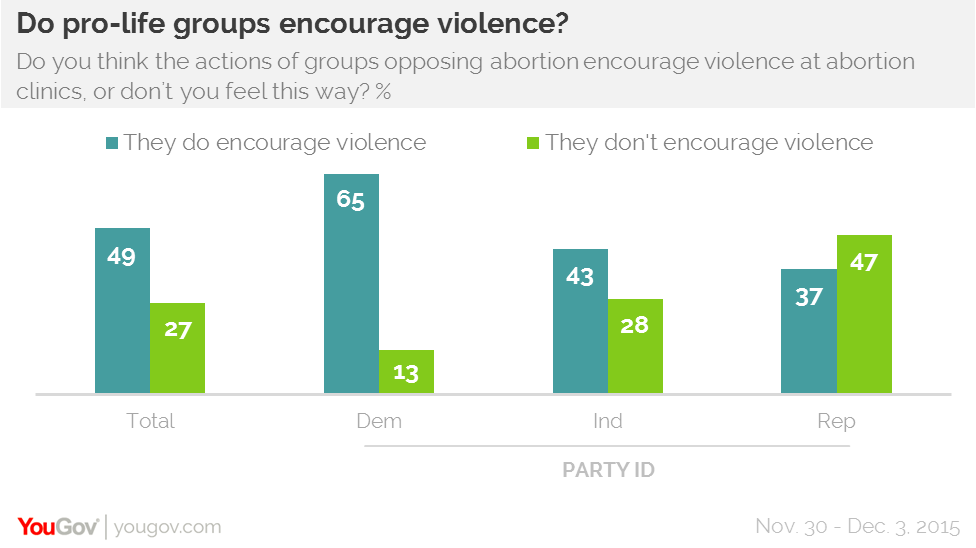 YouGov Omnibus do pro-life groups encourage violence