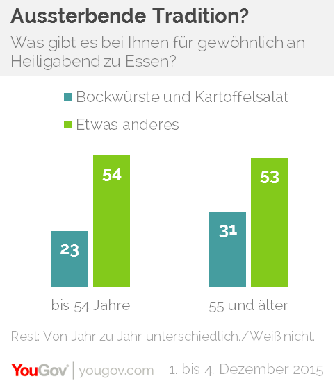 yougov kartoffelsalat und w rstchen sind beliebtestes. Black Bedroom Furniture Sets. Home Design Ideas