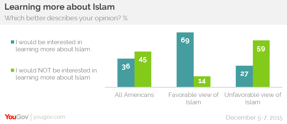 Americans do not want to learn more about Islam