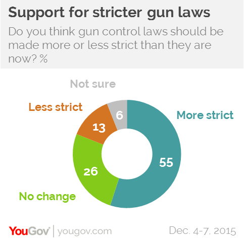 stricter gun control laws needed