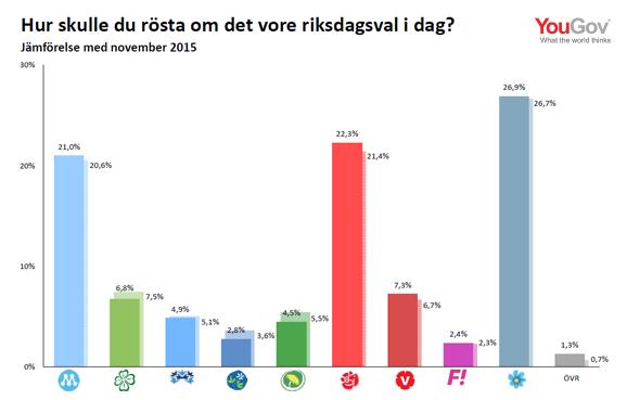 MP:s lägsta siffra sedan riksdagsvalet
