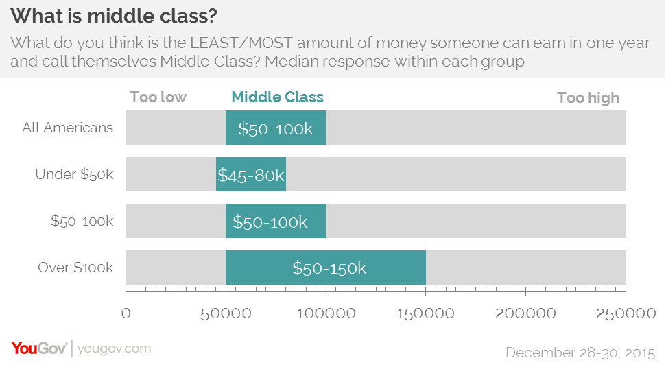 the working class of america In the class models devised by these sociologists, the working class comprises between 30% and 35% of the population, roughly the same percentages as the lower middle.