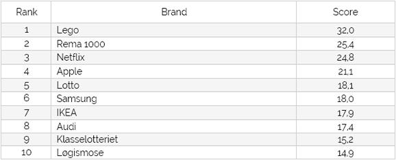 Danmarks bedst omtalte brands 2015