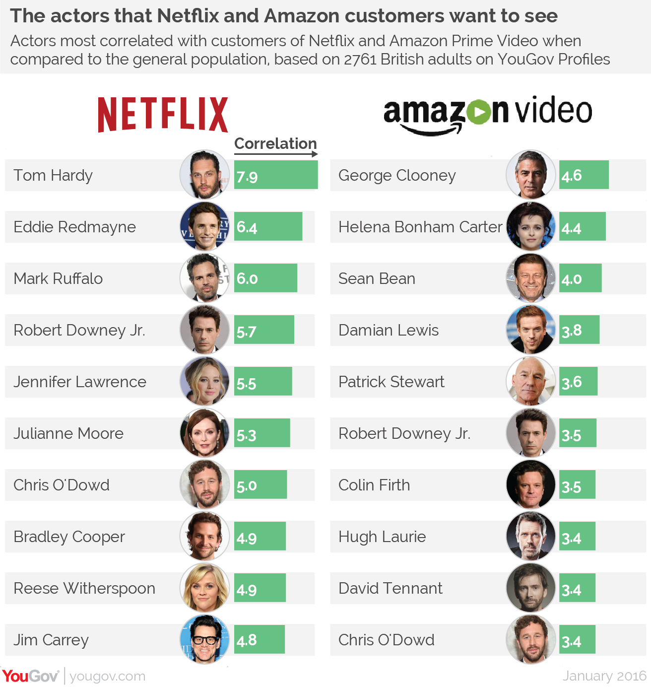 Streaming wars: the actors Netflix and Amazon customers want