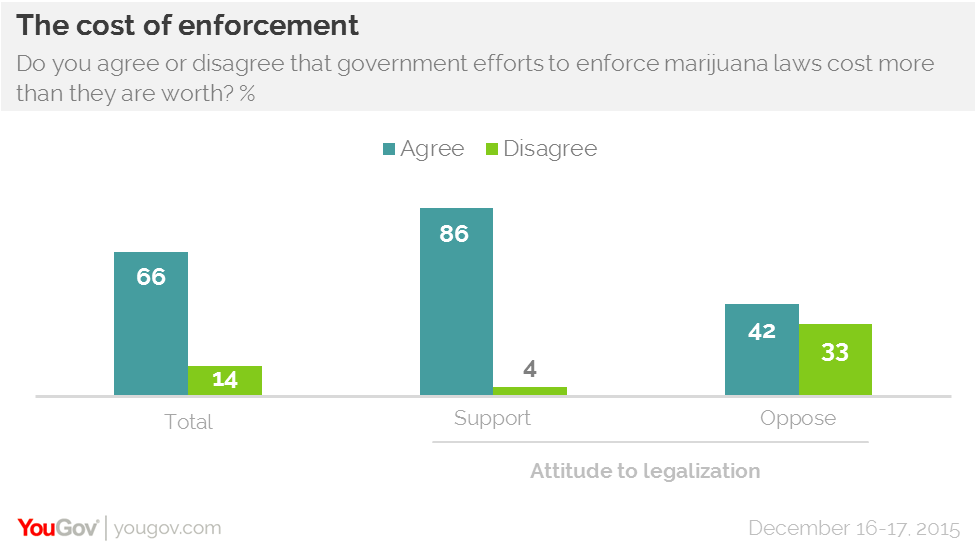 yougov most americans support marijuana legalization 52% of americans including a majority of adults under 65 support legalizing marijuana