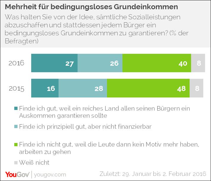 Bedingungsloses Grundeinkommen Deutschland