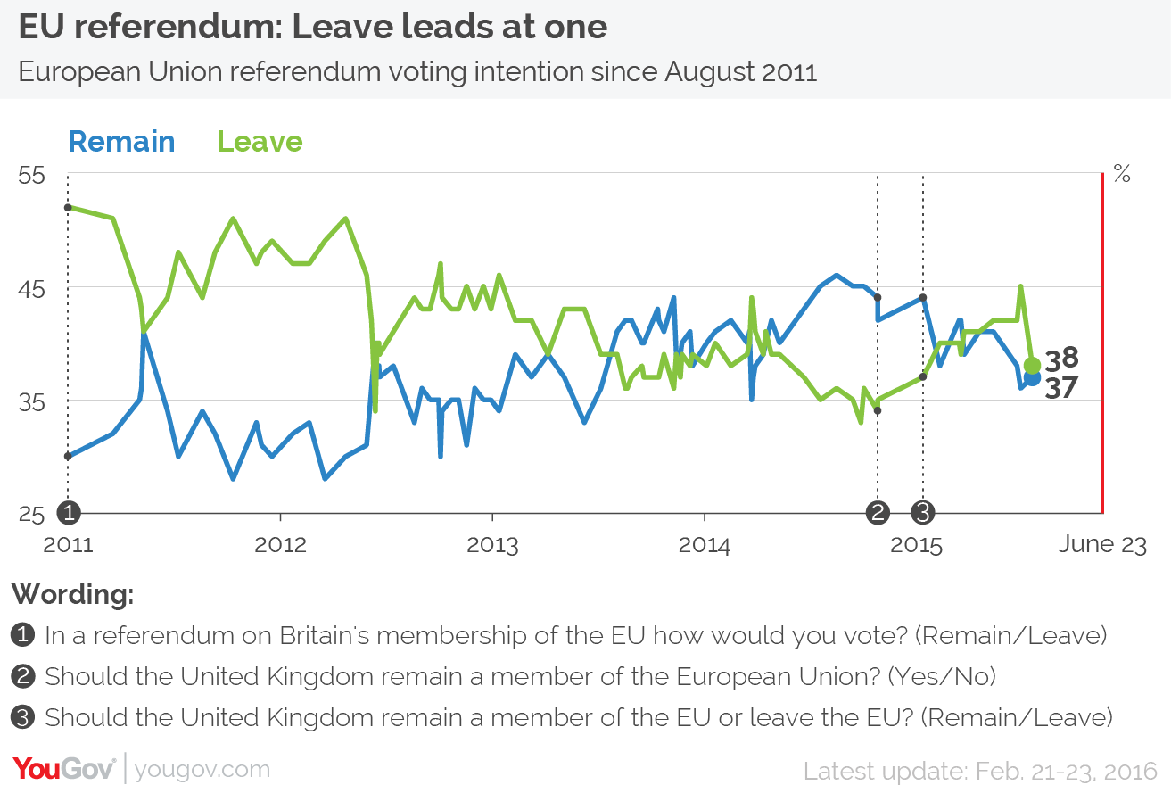 yougov the yougov view leave is ahead but fundamentals favour leave the poll was conducted between sunday to tuesday after david cameron s renegotiation deal on the 19th so was carried out in the