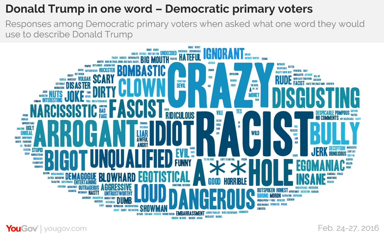 yougov crazy vs dishonest candidate images from both sides while a little of their opponents negative characterizations shows up in the words a candidate s own partisans use to describe them positive assessments