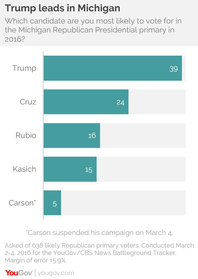 Cbs Michigan Poll Trump 15 Tigerdroppings Com