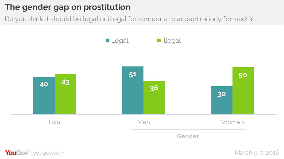 the united states should legalize prostitution essay Why marijuana should be legalized, an argumentative essay article (pdf available).