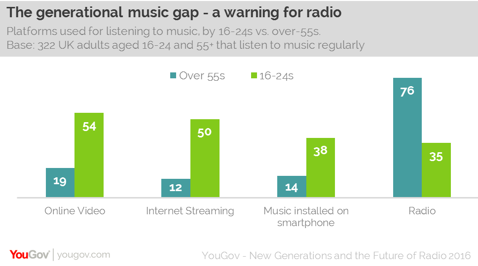 between september 2014 and december 2015 the use of radio stations for music among 16 24s fell while the use of internet streaming services rose
