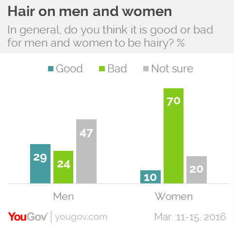 What percentage of men shave their pubic hair