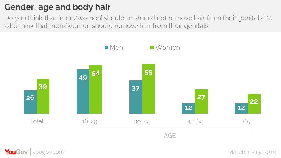 Pleasing Yougov Young Men Expected To Trim Their Pubic Hair Short Hairstyles For Black Women Fulllsitofus