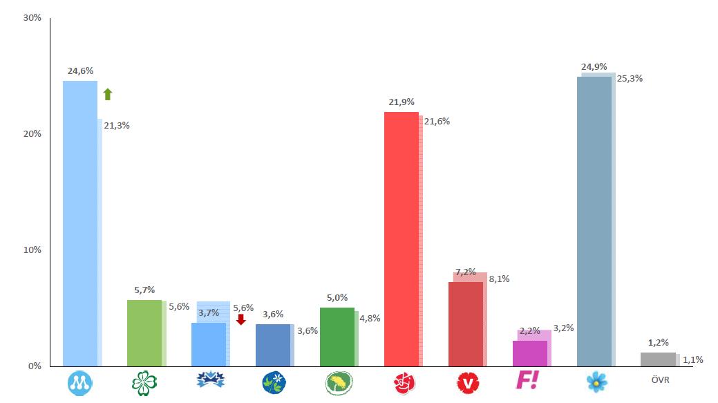 Mätning mars 2016