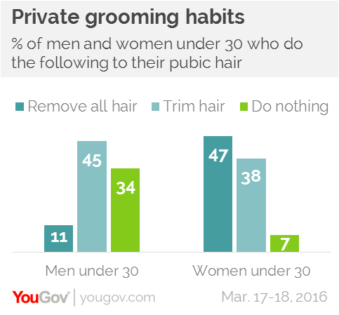 Percentage men shave their pubic area