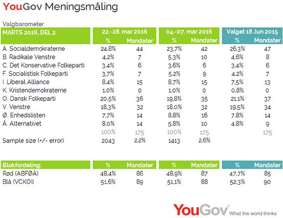 Det politiske valgbarometer