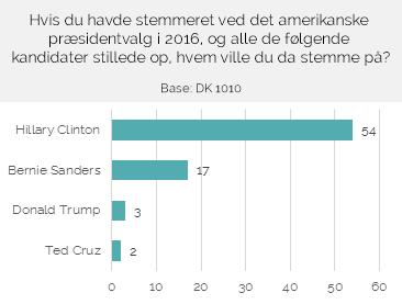Sådan ville Danmark stemme