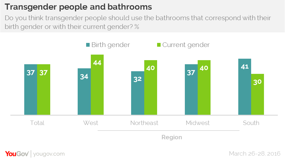 In every other region people tend to say that they should use their current  gender s bathrooms. YouGov   Country split on which bathrooms transgender people