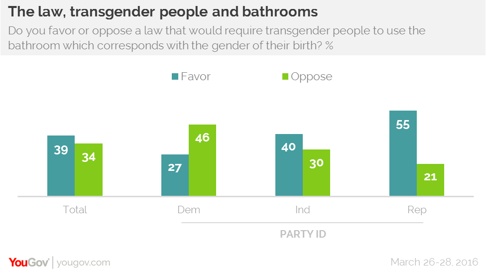 Americans are evenly split over whether transgender people should use the  bathrooms of their birth gender or of their current gender. YouGov   Country split on which bathrooms transgender people