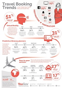 YouGov Infographic: Travel Booking Trends in MENASA