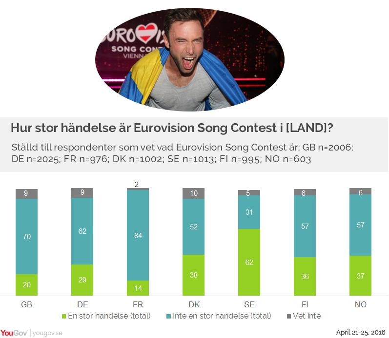 Hur stor händelse är Eurovision ...