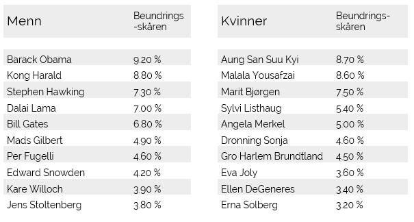 Mest beundret personer i Norge