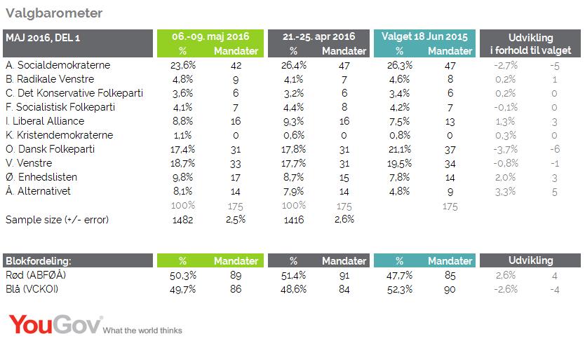 Valgbarometer maj 2016