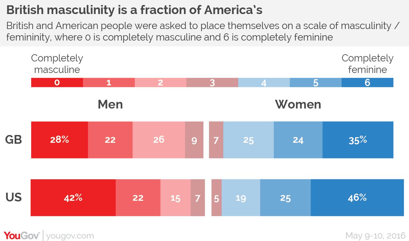 Am I more masculine or feminine?