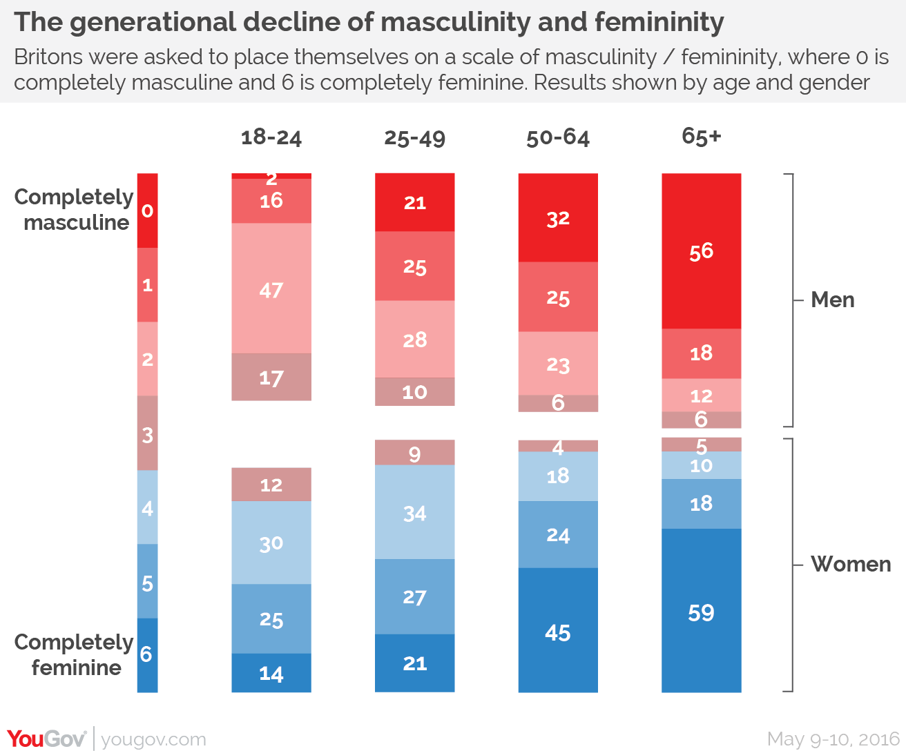 Only 2% of young men feel completely masculine (compared to 56% of