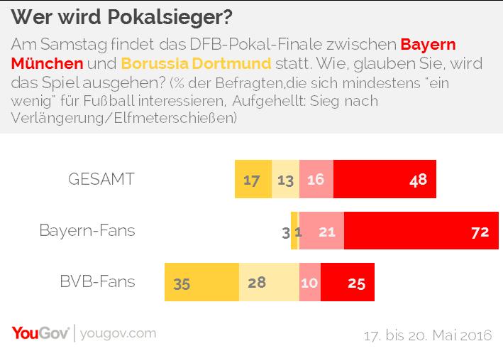 Yougov Dfb Pokal Zwei Von Drei Glauben An Bayern Sieg