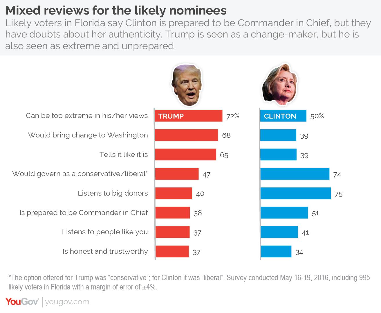 YouGov | Clinton vs. Trump: virtual tie in Florida, tight ...
