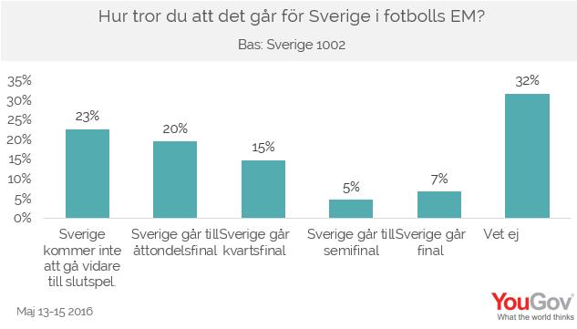 Hur tror du att det går för Sverige i fotbolls EM?