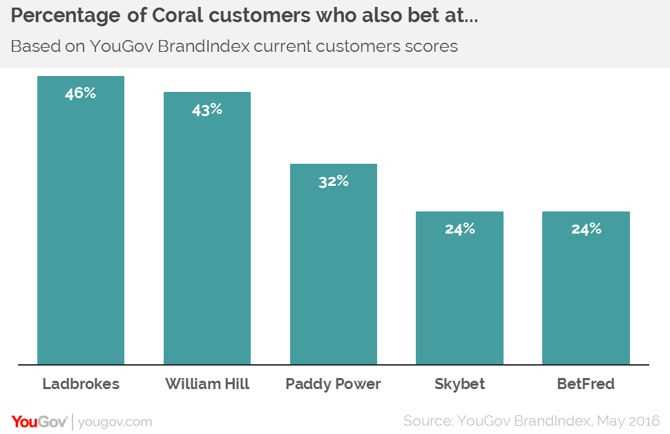 Ladbrokes Bet Merged On And Yougov Coral Success