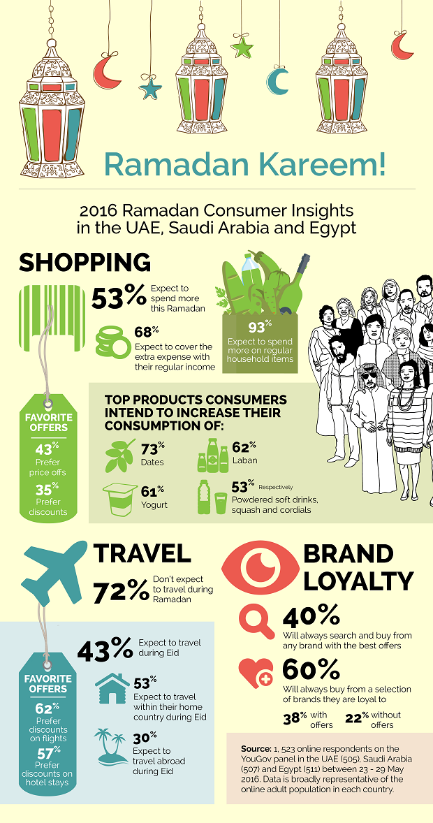 Infographic: Consumer Behaviour this Ramadan