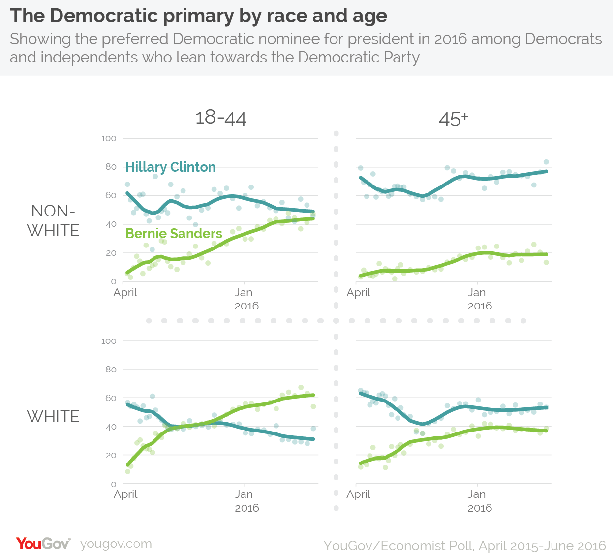 race-age-dem-primary4-01.png