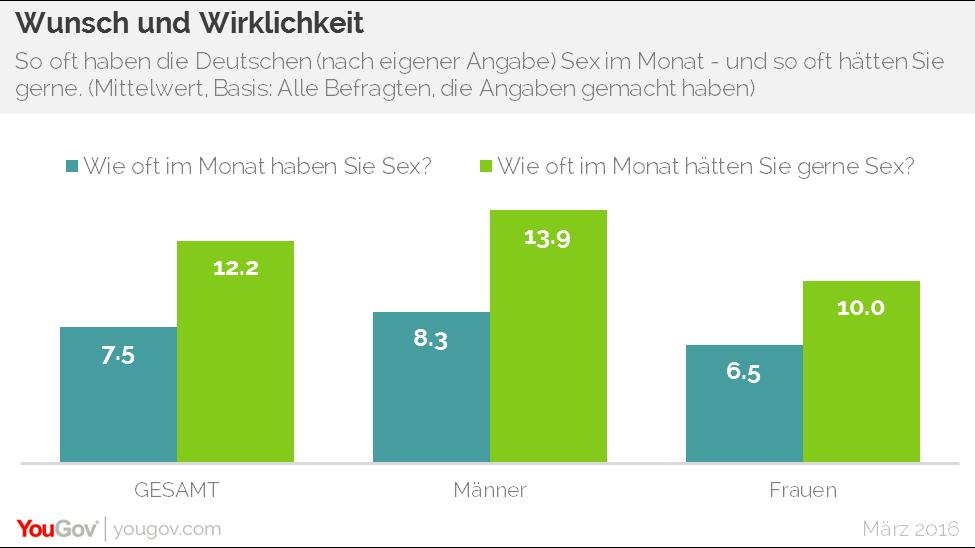sex durchschnitt