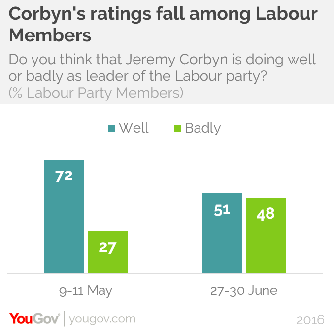 Celebrity supporters labour party membership