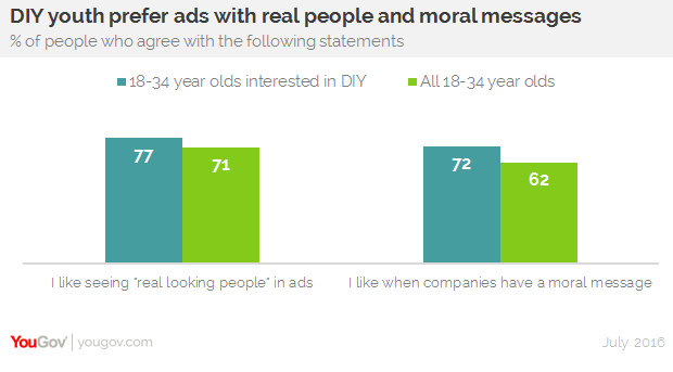 Home Improvement Advertising How To Get Through To Diy Millennials Yougov