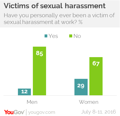 Women sexual harassment of men