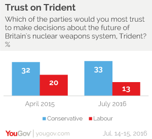 Labour falls further behind Tories on Trident | YouGov