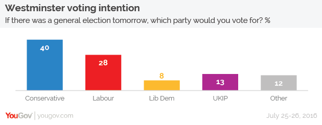 yougov voting intention conservative lead increases to