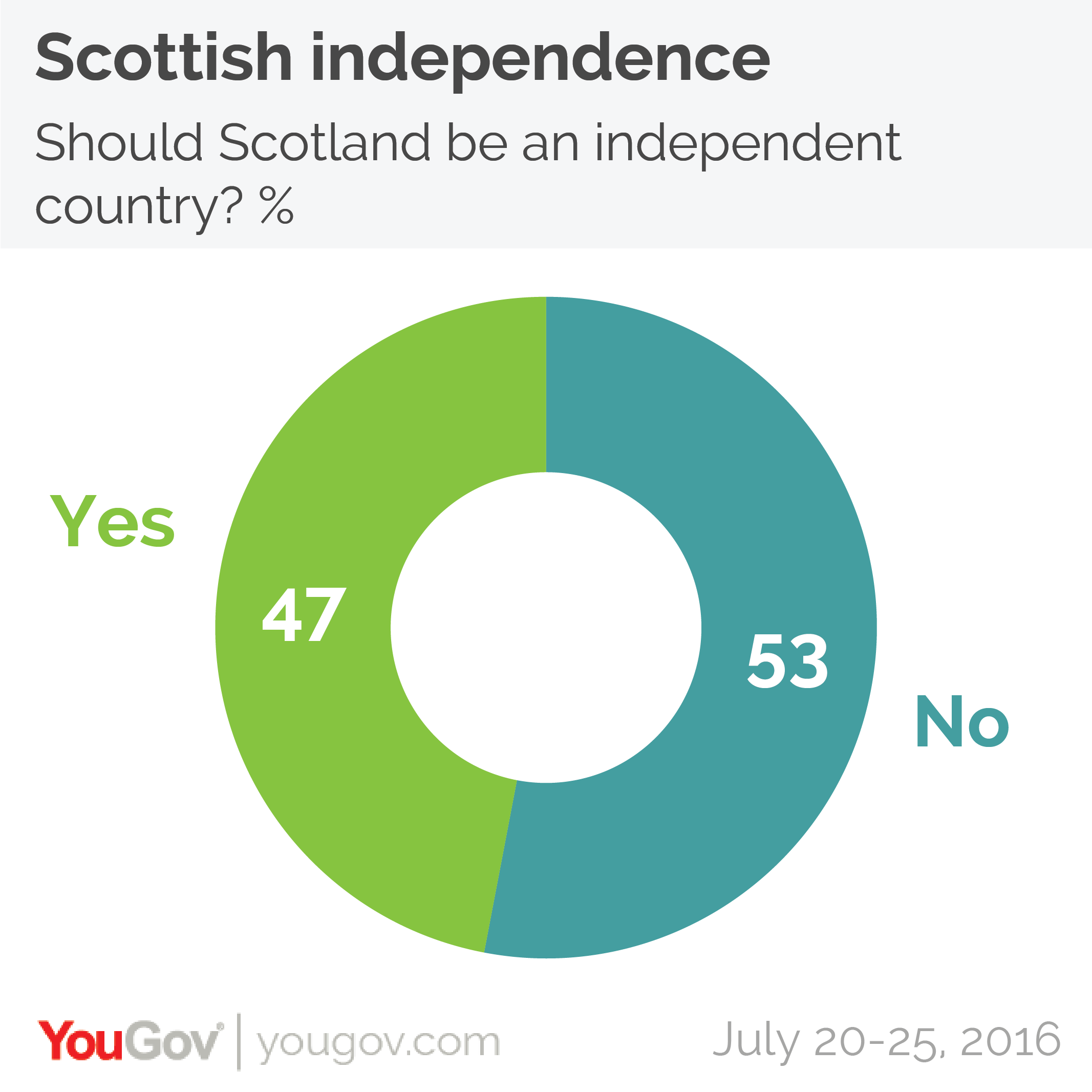 referendum for scottish independence Edinburgh — nicola sturgeon, scotland's first minister, said friday that a new referendum on independence in scotland was highly likely now that britain had voted to leave the european.