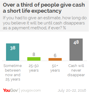 Young people, payment apps, and the expectation of a cashless future