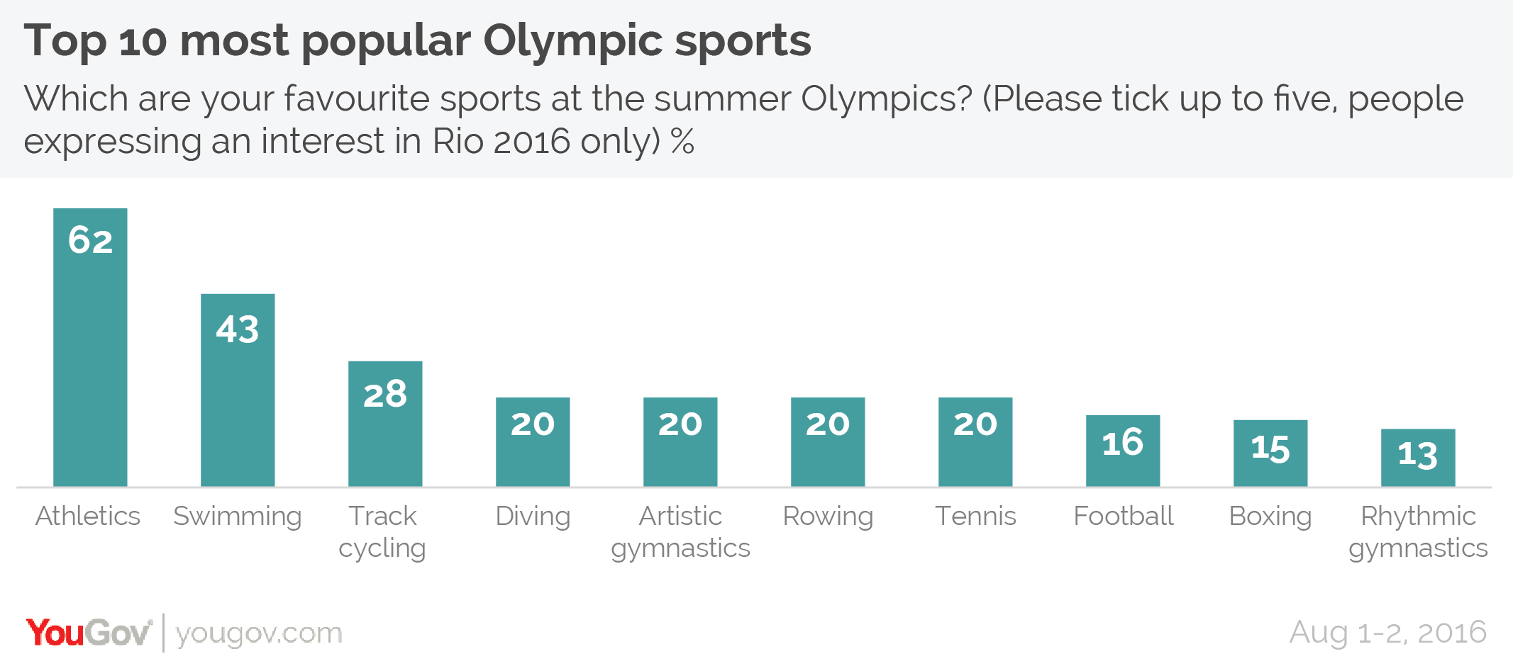 YouGov | Athletics, swimming and track cycling are Brits ...