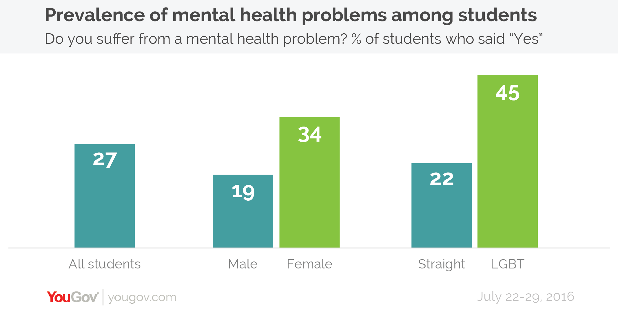 Mental Health Problems For College >> One In Four Students Suffer From Mental Health Problems Yougov