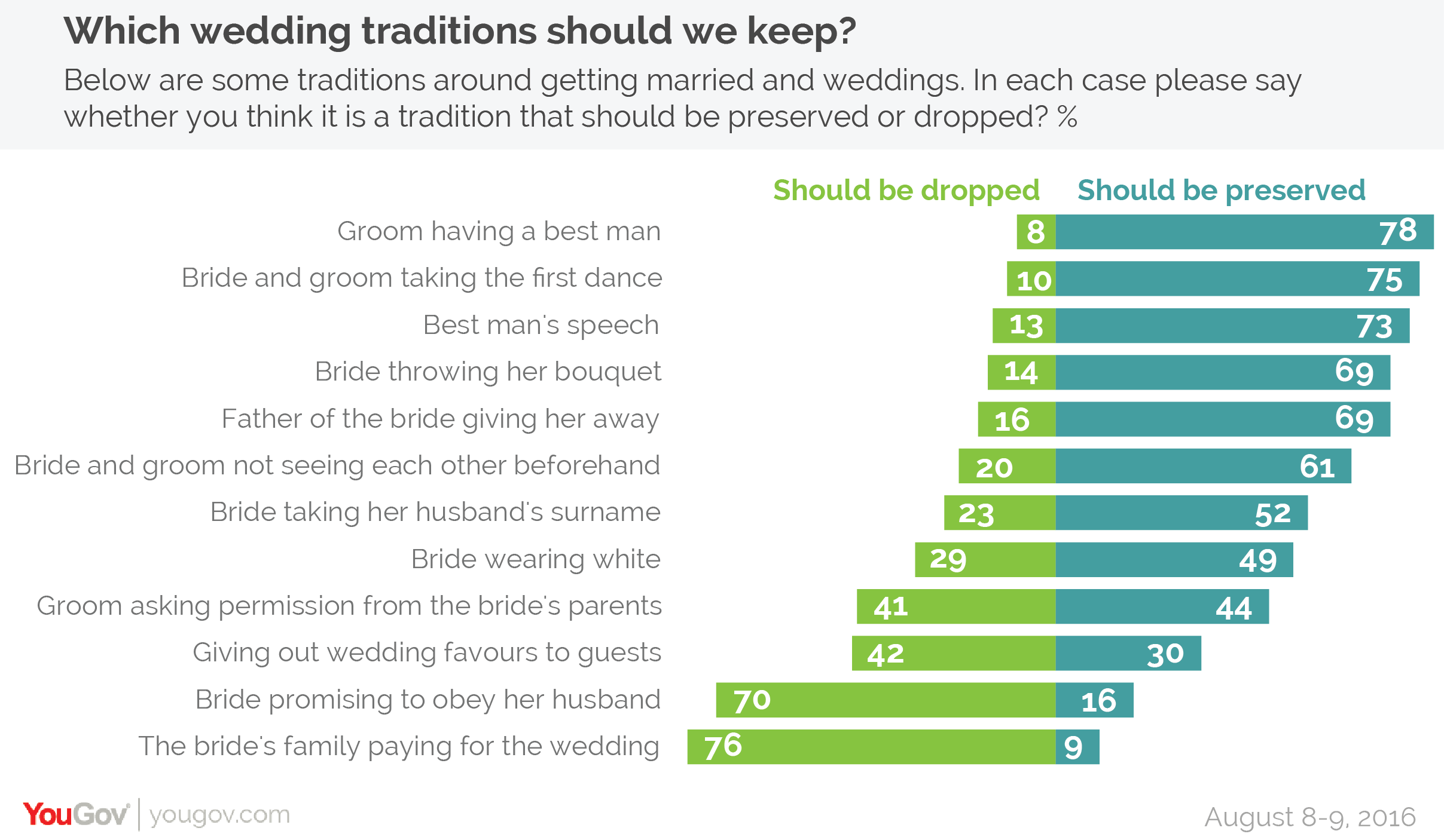 Yougov the majority of wedding traditions are still popular but whilst very few think the bride should agree to obey her husband most people also dont think she should get to speak at her reception junglespirit Images