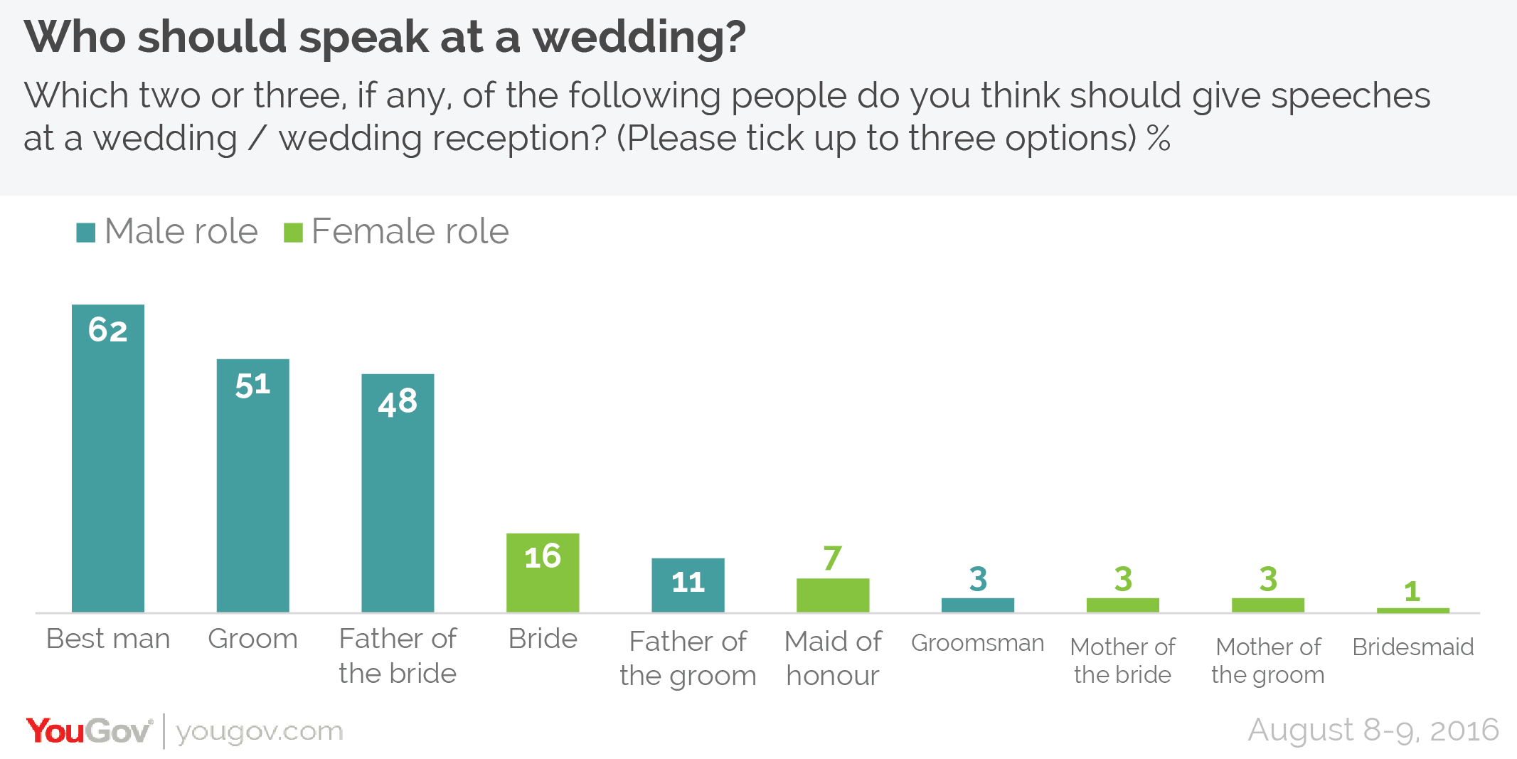 The Majority Of Wedding Traditions Are Still Popular But Dont Ask